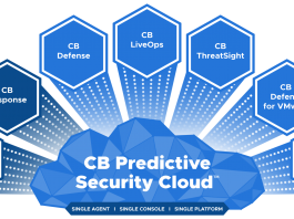 TechProspect-The_Total_Economic_Impact_Of_The_CB_Predictive_Security_Cloud_Infographic