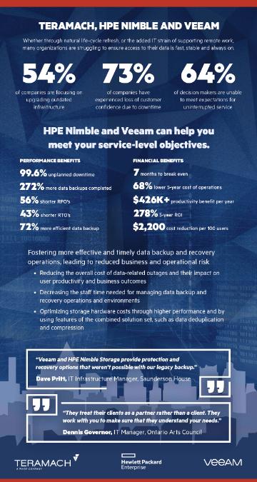 TeraMach HPE Nimble and Veeam Infographic -TechProspect TeraMach HPE Nimble and Veeam Infographic -TechProspect