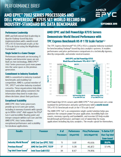 AMD EPYC™ 7002 Series Processors and Dell PowerEdge™ R7515 Set World Record on Industry-Standard Big Data Benchmark -TechProspect AMD EPYC™ 7002 Series Processors and Dell PowerEdge™ R7515 Set World Record on Industry-Standard Big Data Benchmark -TechProspect