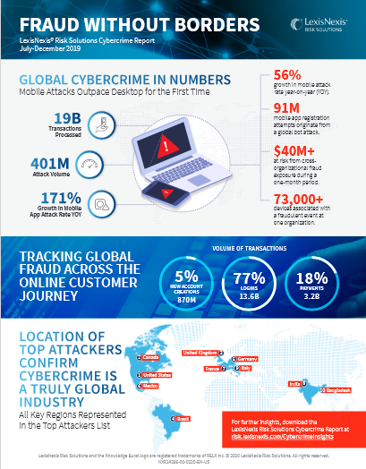 Global Cybercrime in Numbers -TechProspect Global Cybercrime in Numbers -TechProspect