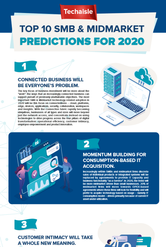 Top 10 SMB & Midmarket Predictions For 2020 -TechProspect Top 10 SMB & Midmarket Predictions For 2020 -TechProspect