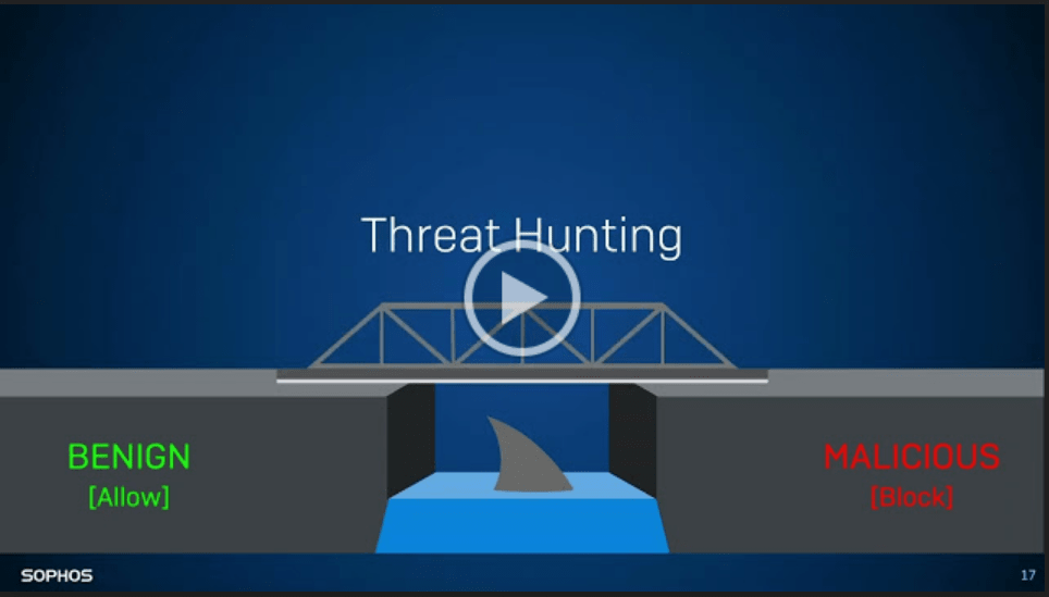 Three Lies you've Heard about Threat Hunting -TechProspect Three Lies you've Heard about Threat Hunting -TechProspect