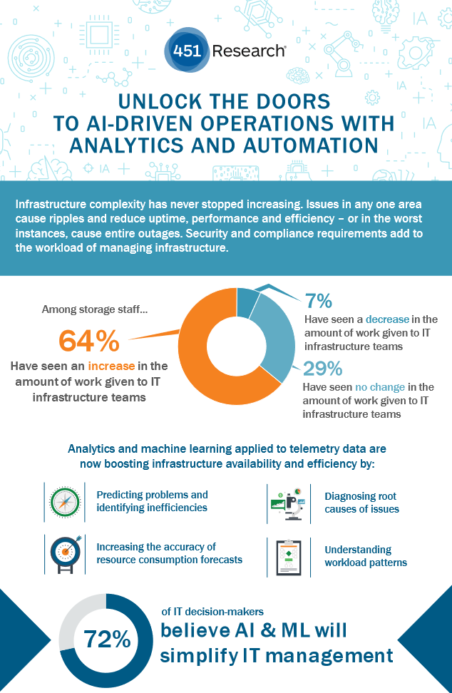 Unlock the Doors To AI Driven Operations with Analytics and Automation -TechProspect Unlock the Doors To AI Driven Operations with Analytics and Automation -TechProspect